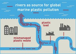 Rivers as source for global marine plastic pollution. Photo: Susan Walter, UFZ