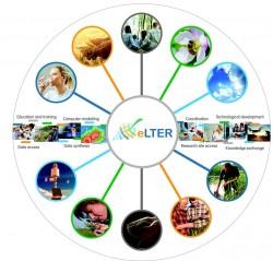 Die eLTER Forschungsinfrastruktur. Foto: Stuart Perry of chemical design, UK