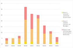 Anzahl und Kategorisierung der deutschlandweit berichteten Blaualgenvorkommen als Auswirkung der Hitze- und Dürrewelle mit einem deutlichen Anstieg in KW30 Foto: Datengrundlage: Medienrecherche UFZ