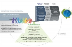 Komplexe Systeme können nicht durch eine einzige Maßnahme nachhaltig verändert werden. Die Grafik zeigt fünf Steuerungsmaßnahmen (Hebel) sowie acht Interventionspunkte, die sich aus dem jetzigen Stand der Forschung zur Gestaltung von nachhaltigen Transformationen ableiten lassen. Foto: © Grafik in Anlehnung an IPBES-SPM