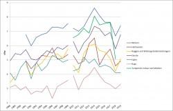 Hektarerträge bei wichtigen Getreidearten und Grünschnitt in Deutschland von 1988 bis 2019 Foto: Möckel, Darstellung nach Daten von Eurostat (von 2000-2009 liegen für alle dargestellten Kulturen keine Daten vor / für Grünschnitt 2010)