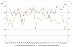 Jährliche Durchschnittstemperaturen und Jahresniederschläge in Deutschland von 1988 bis 2019 Foto: Möckel, Darstellung nach DWD-Daten
