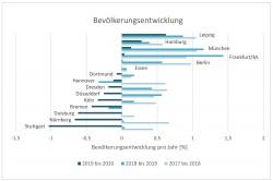 Bevölkerungsentwicklung der 15 größten deutschen Städte (2018-2020) Foto: Daten: Statistische Ämter / Berechnung u. Darstellung: UFZ
